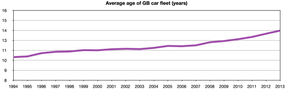 average age of GB car fleet