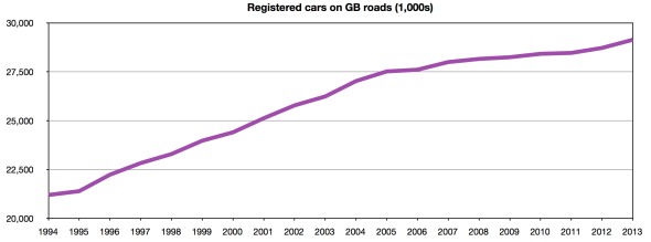 Registered vehicles on GB roads